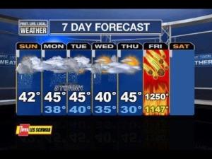 mayan meteorology